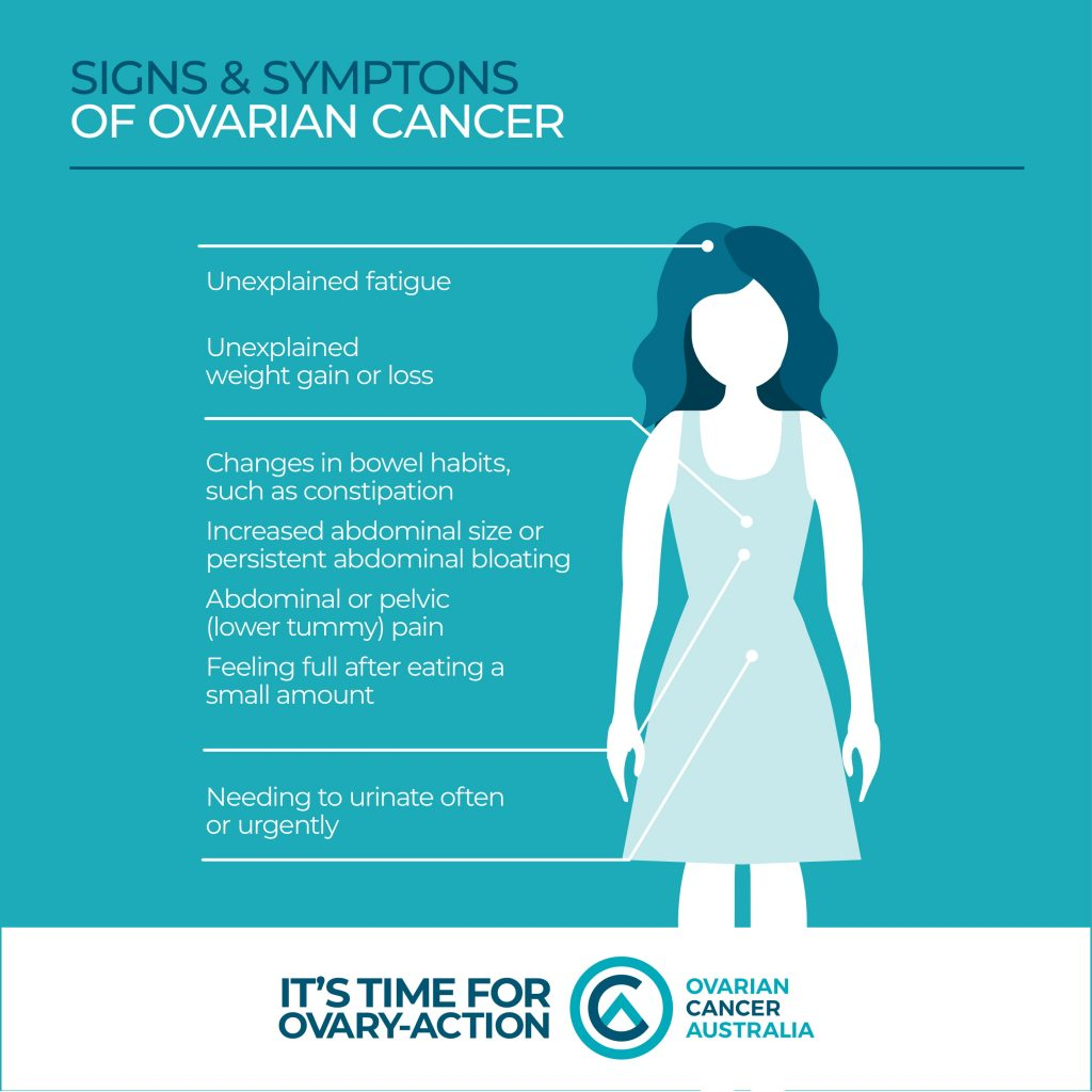 Ovarian Cancer Australia Signs And Symptoms